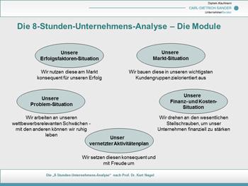 Die Module der 8-Stunden-Unternehmens-Analyse